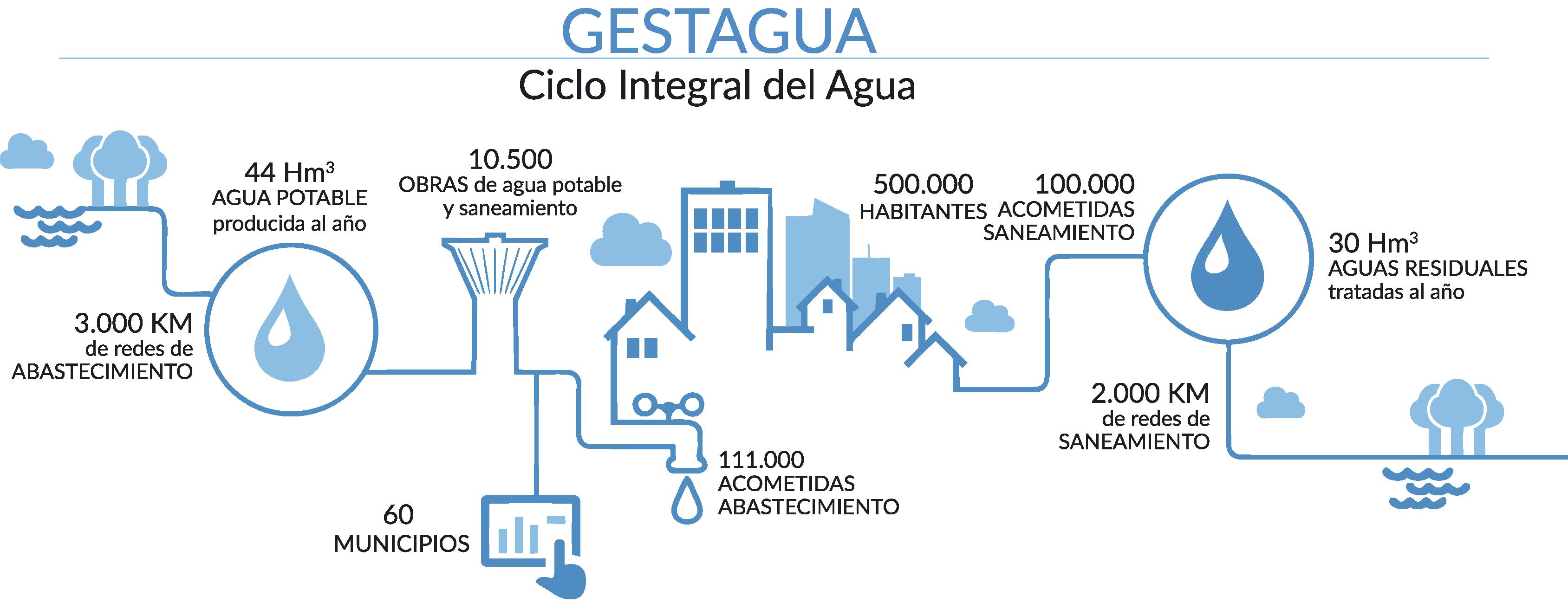 CIA-GESTAGUA