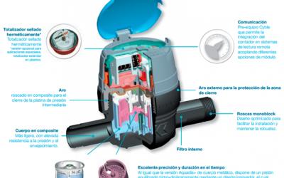 GESTAGUA desarrolla un nuevo sistema de gestión para contadores inteligentes de agua